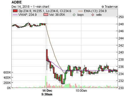 Tradervue | Shared ADBE trades