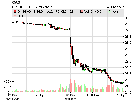 CAG price chart